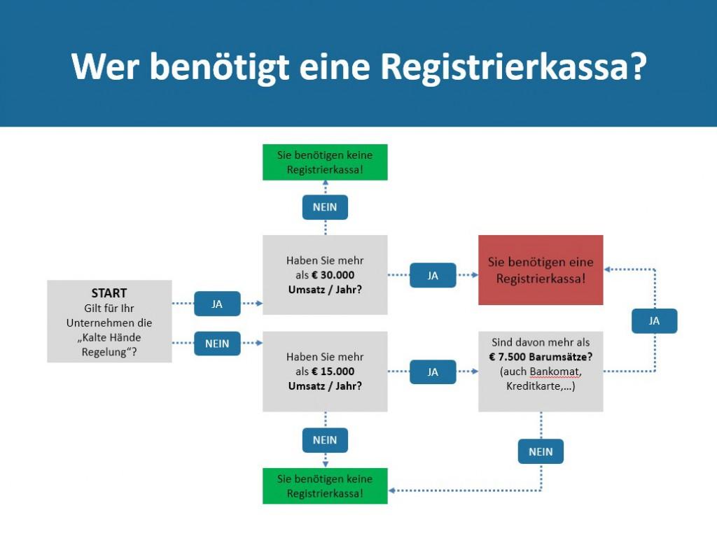 Registrierkassensystem